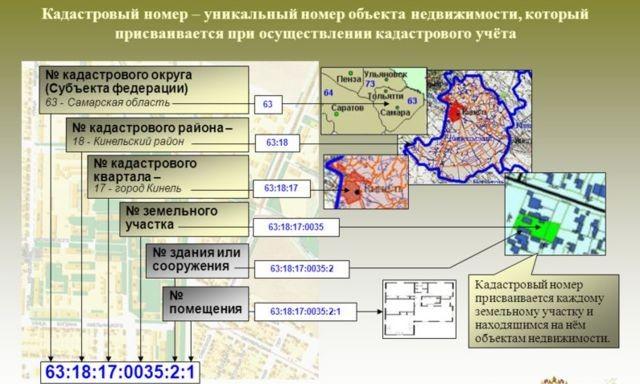 Изображение - В чем разница между кадастровым и условным номерами kadastrovyj-i-uslovnyj-nomer-05-e1479289680584